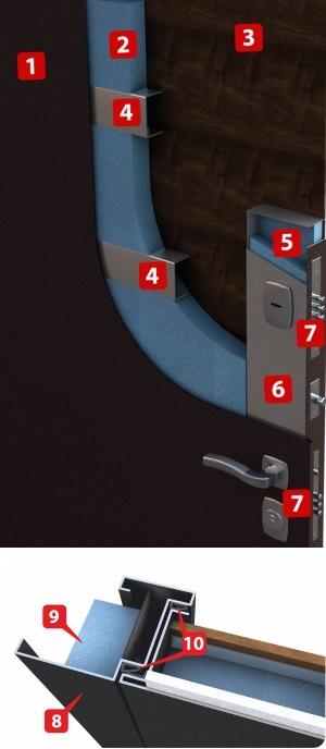 Устройство двери Дверной континент